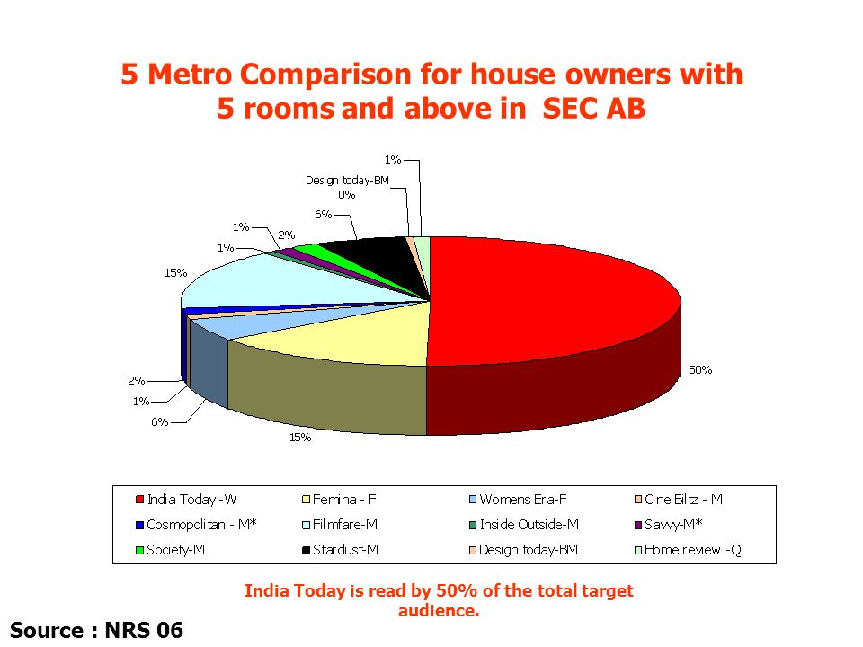 5 Metro Comparison for house owners with 5 rooms and above in SEC AB India Today is read by 50% of the total target audience. Source : NRS 06