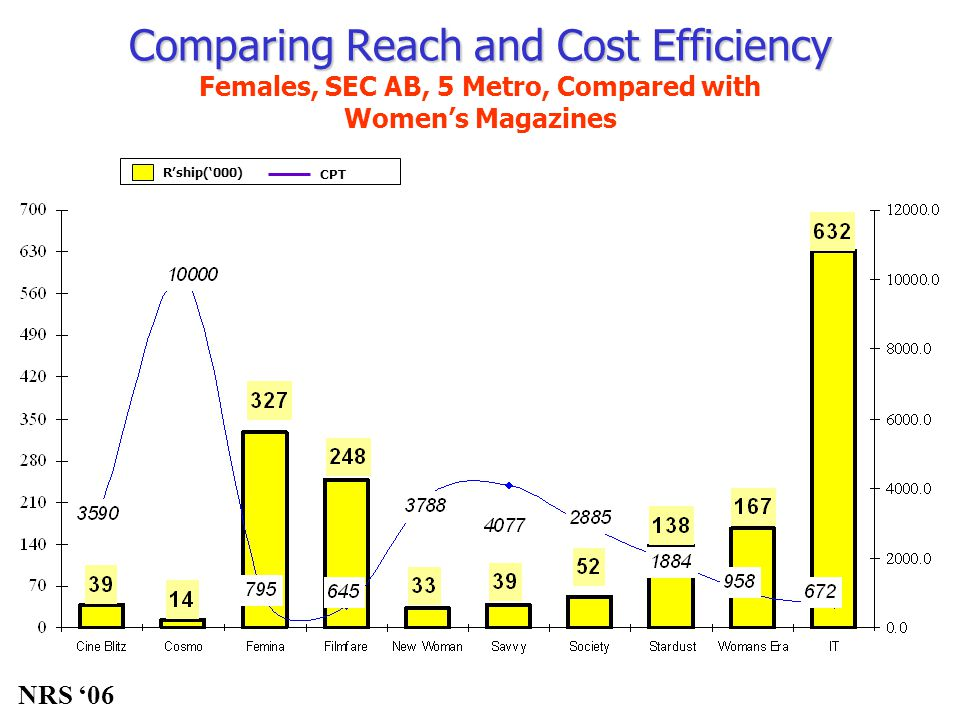 R'ship('000) CPT Comparing Reach and Cost Efficiency Comparing Reach and Cost Efficiency Females, SEC AB, 5 Metro, Compared with Women's Magazines NRS