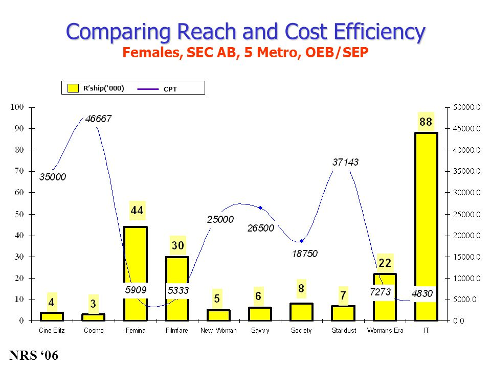 R'ship('000) CPT Comparing Reach and Cost Efficiency Comparing Reach and Cost Efficiency Females, SEC AB, 5 Metro, OEB/SEP NRS '06