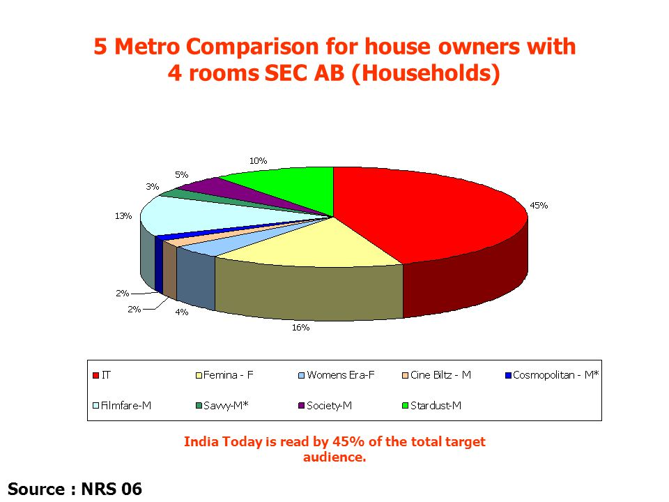 5 Metro Comparison for house owners with 4 rooms SEC AB (Households) India Today is read by 45% of the total target audience.