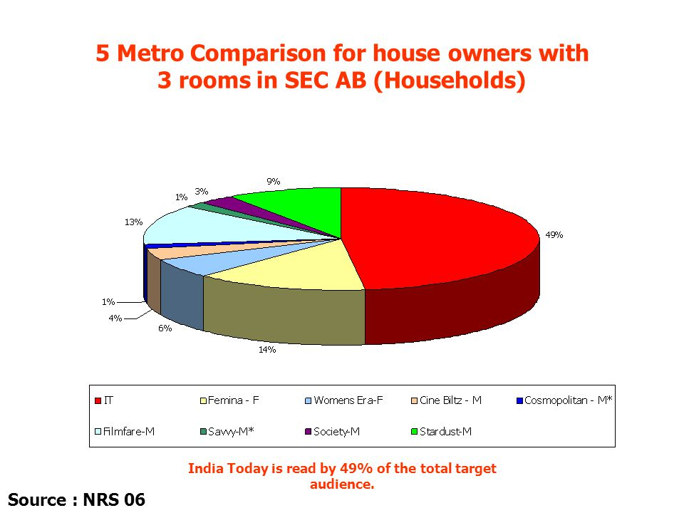 5 Metro Comparison for house owners with 3 rooms in SEC AB (Households) India Today is read by 49% of the total target audience. Source : NRS 06