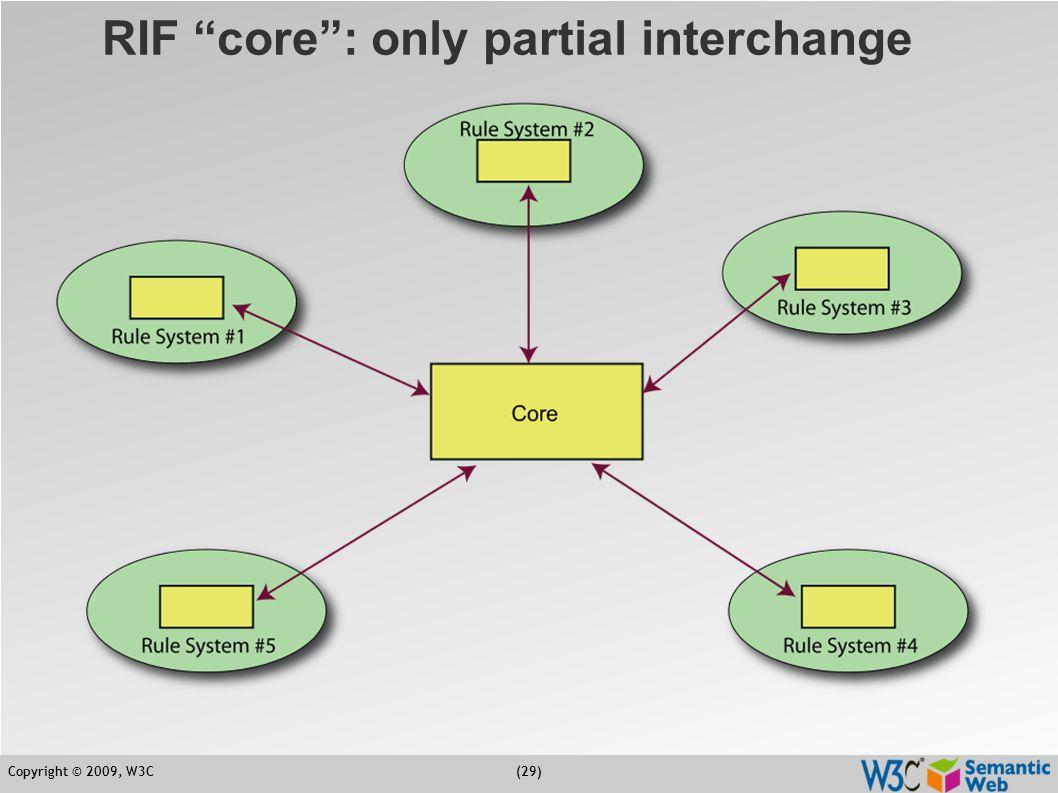 """Copyright © 2009, W3C(29) RIF """"core"""": only partial interchange"""