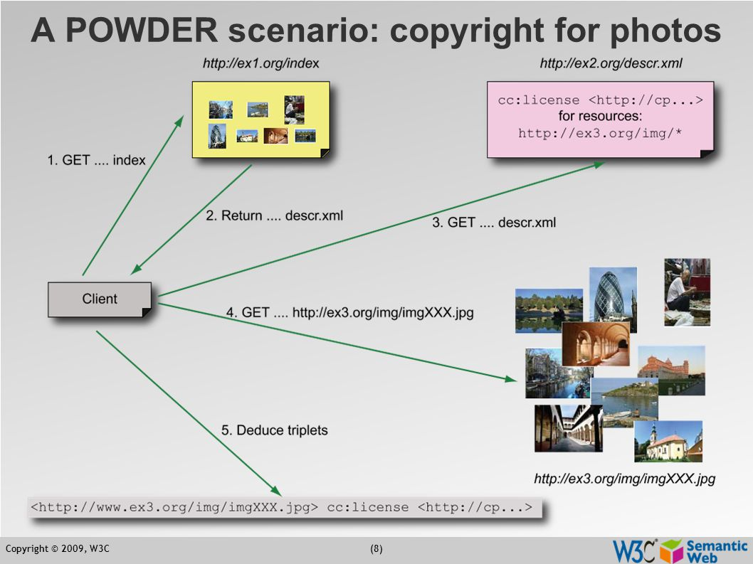Copyright © 2009, W3C(9) The gory details…  The description resource is an XML file: <powder xmlns= http://www.w3.org/2007/05/powder# xmlns:cc= http://creativecommons.org/ns# > www.ex2.org /img/ <powder xmlns= http://www.w3.org/2007/05/powder# xmlns:cc= http://creativecommons.org/ns# > www.ex2.org /img/