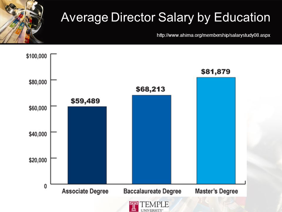 Average Director Salary by Education http://www.ahima.org/membership/salarystudy08.aspx