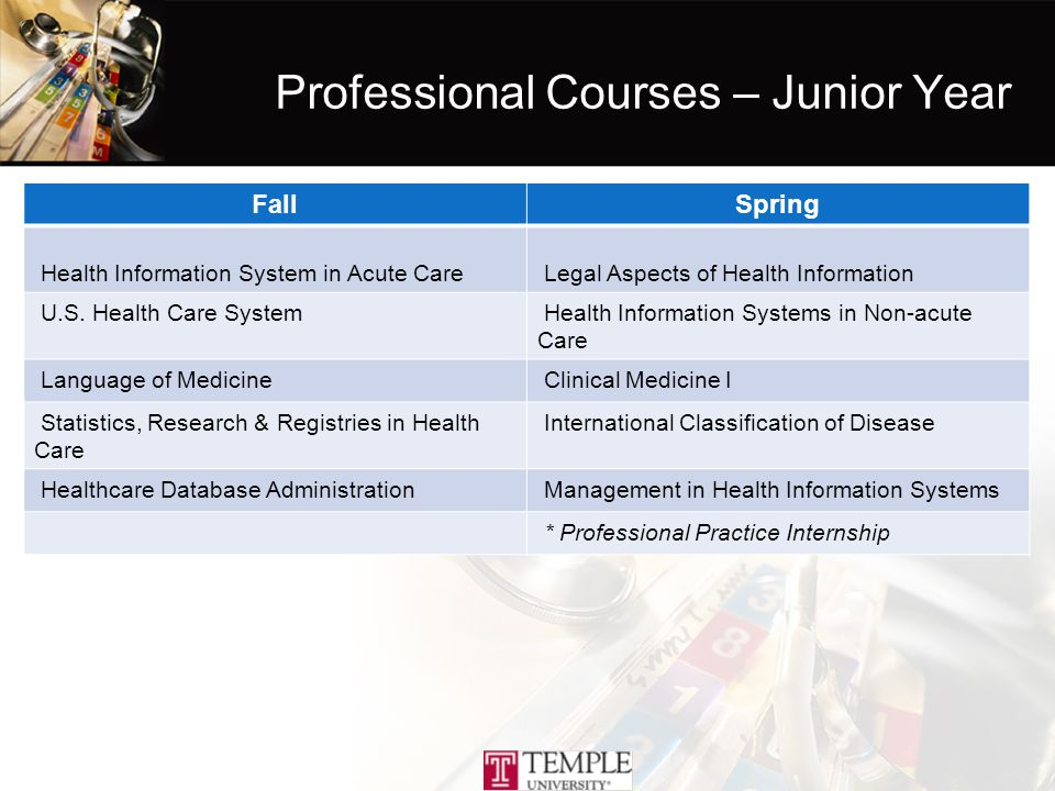 Professional Courses – Junior Year FallSpring Health Information System in Acute Care Legal Aspects of Health Information U.S.