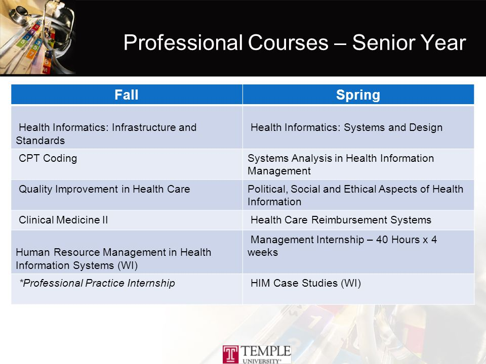 Professional Courses – Senior Year FallSpring Health Informatics: Infrastructure and Standards Health Informatics: Systems and Design CPT CodingSystems Analysis in Health Information Management Quality Improvement in Health CarePolitical, Social and Ethical Aspects of Health Information Clinical Medicine II Health Care Reimbursement Systems Human Resource Management in Health Information Systems (WI) Management Internship – 40 Hours x 4 weeks *Professional Practice Internship HIM Case Studies (WI)