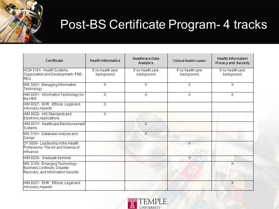 Post-BS Certificate Program- 4 tracks CertificateHealth Informatics Healthcare Data Analytics Clinical Health Leader Health Information Privacy and Security HCM 5101- Health Systems Organization and Development - PRE- REQ If no health care background MIS 5001- Managing Information Technology XXXX HIM 8001- Information Technology for the HER XXXX HIM 8027- EHR: Ethical, Legal and Advocacy Aspects X HIM 8028- HIS:Standards and Electronic Applications X HIM 8011- Healthcare Reimbursement Systems X MIS 5101- Database Analysis and Design X OT 8509- Leadership in the Health Professions- The Art and Science of Influence X HIM 8029- Graduate Seminar X MIS 5105- Emerging Technology- Business Continuity, Disaster Recovery, and Information Security X HIM 8027- EHR: Ethical, Legal and Advocacy Aspects X