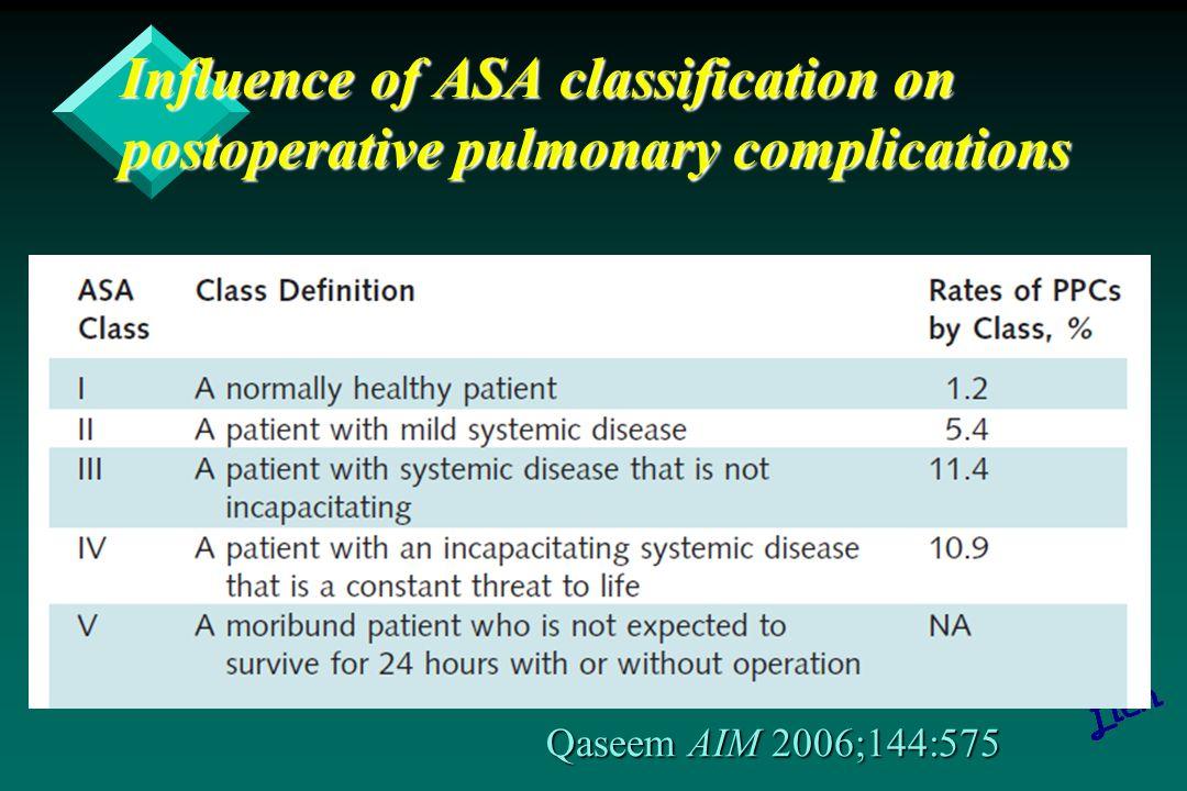 Risks for postoperative pulmonary complications Smetana NEJM 1999;340:937