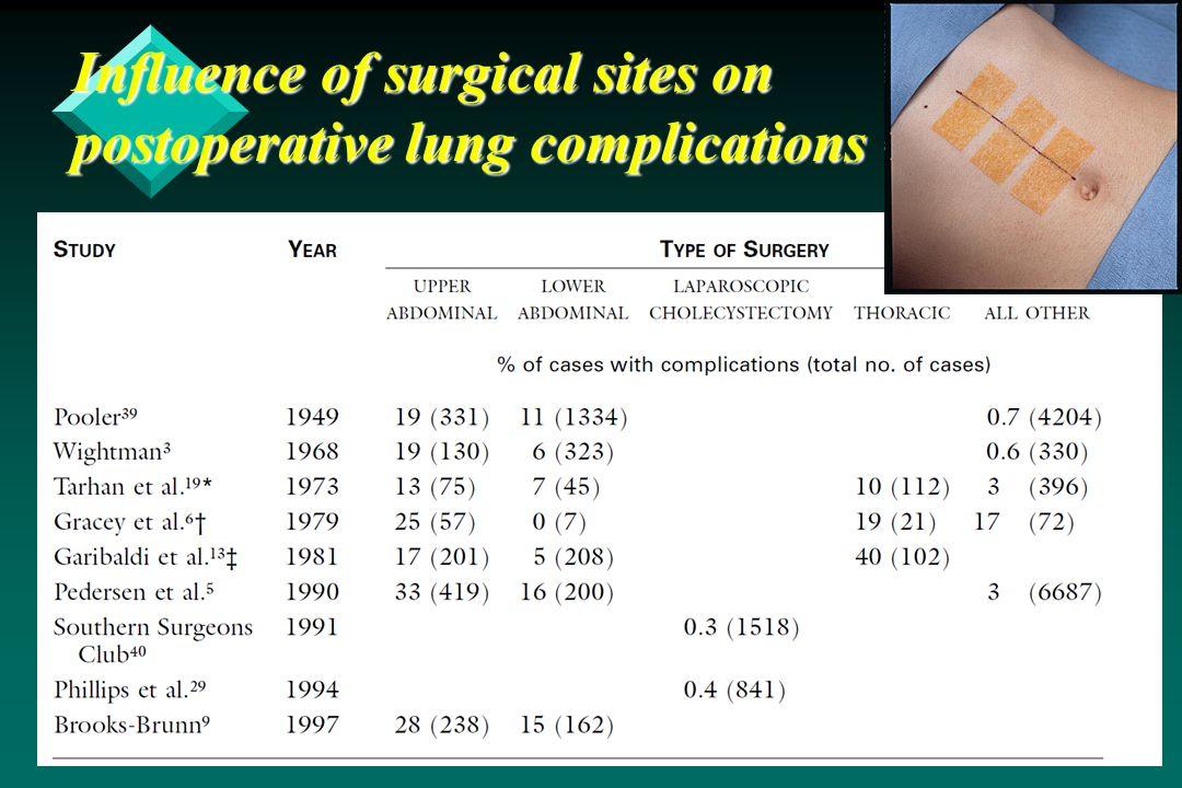 Influence of ASA classification on postoperative pulmonary complications Qaseem AIM 2006;144:575