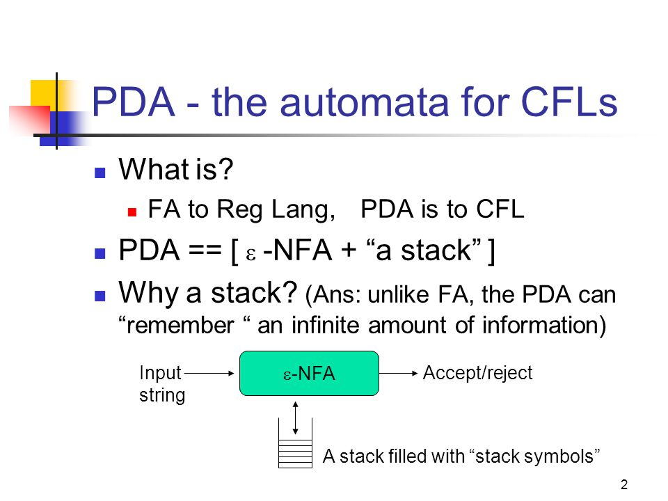 3 Pushdown Automata - Definition A PDA P := ( Q,∑, , δ,q 0,Z 0,F ): Q: states of the  -NFA ∑: input alphabet  :stack symbols δ:transition function q 0 :start state Z 0 :Initial stack top symbol F:Final/accepting states