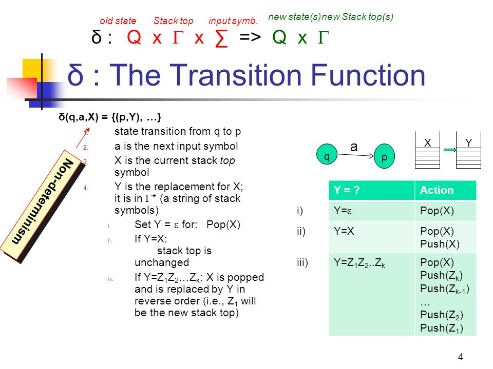 25 Formal construction of PDA from CFG Given: G= (V,T,P,S) Output: P N = ({q}, T, V U T, δ, q, S) δ: For all A  V, add the following transition(s) in the PDA: δ(q, ,A) = { (q,  ) | A ==>   P} For all a  T, add the following transition(s) in the PDA: δ(q,a,a)= { (q,  ) } A Before: … a …  After: … a … Note: Initial stack symbol (S) same as the start variable in the grammar pop a…