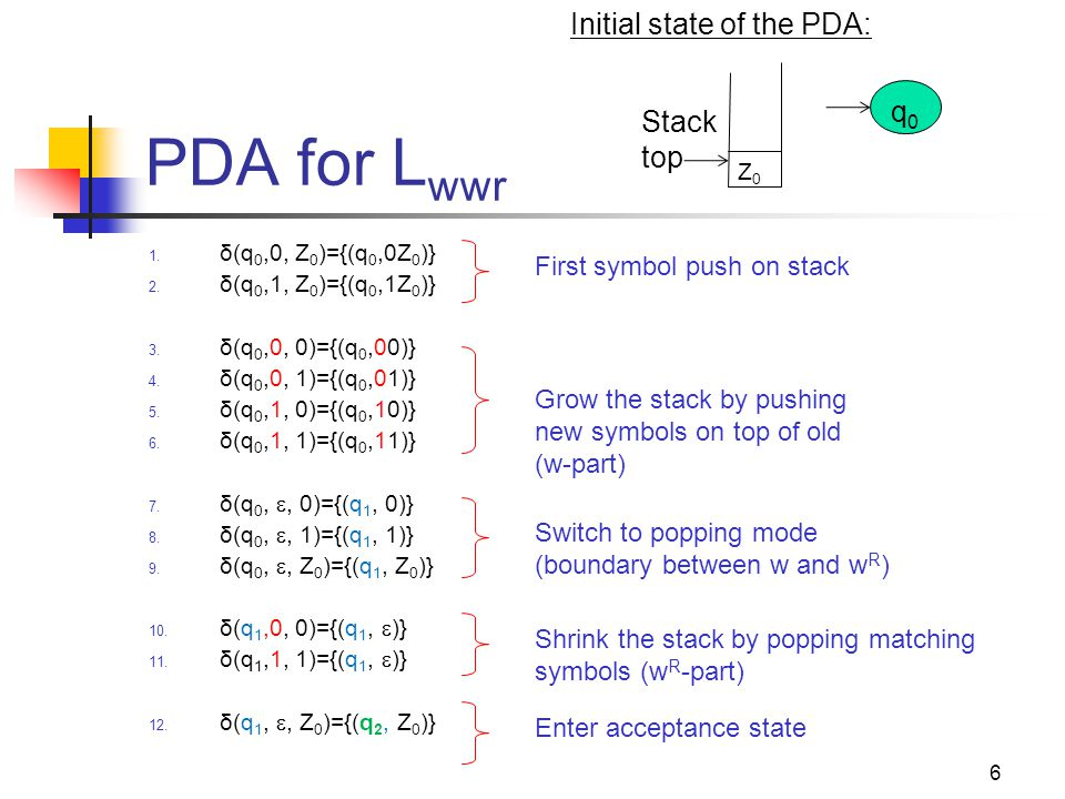 7 PDA as a state diagram qiqi qjqj a, X / Y Next input symbol Current state Current stack top Stack Top Replacement (w/ string Y) Next state δ(q i,a, X)={(q j,Y)}