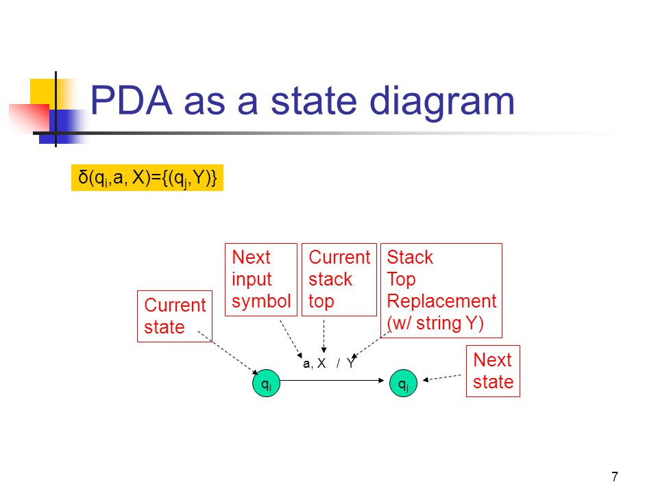 8 PDA for L wwr : Transition Diagram q0q0 q1q1 q2q2 0, Z 0 /0Z 0 1, Z 0 /1Z 0 0, 0/00 0, 1/01 1, 0/10 1, 1/11 0, 0/  1, 1/  , Z 0 /Z 0 , 0/0 , 1/1 , Z 0 /Z 0 Grow stack Switch to popping mode Pop stack for matching symbols Go to acceptance ∑ = {0, 1}  = {Z 0, 0, 1} Q = {q 0,q 1,q 2 } , Z 0 /Z 0 This would be a non-deterministic PDA