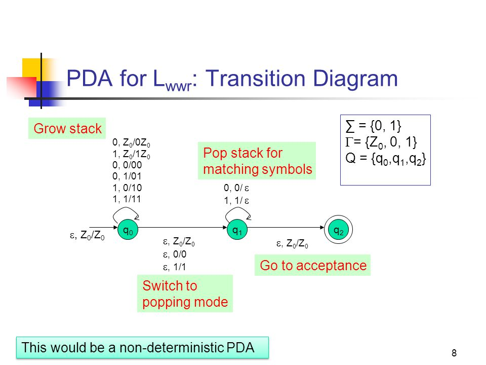 29 Converting a PDA into a CFG Main idea: Reverse engineer the productions from transitions If δ(q,a,Z) => (p, Y 1 Y 2 Y 3 …Y k ): 1.