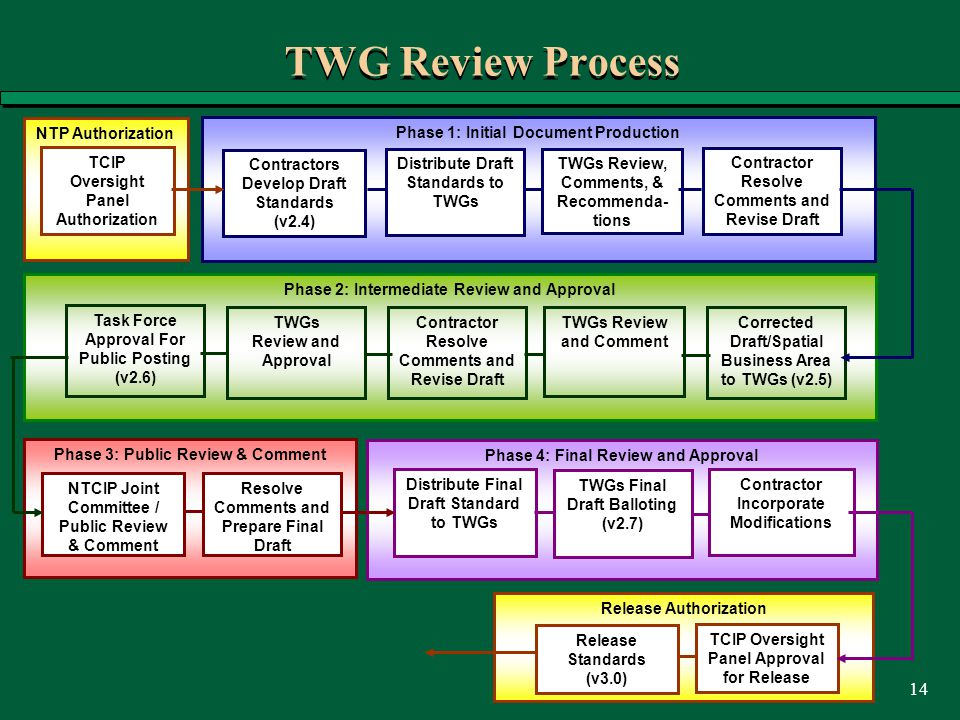 14 TWG Review Process Phase 1: Initial Document Production Contractors Develop Draft Standards (v2.4) Distribute Draft Standards to TWGs TWGs Review, Comments, & Recommenda- tions Contractor Resolve Comments and Revise Draft NTP Authorization TCIP Oversight Panel Authorization Phase 2: Intermediate Review and Approval Contractor Resolve Comments and Revise Draft TWGs Review and Comment Corrected Draft/Spatial Business Area to TWGs (v2.5) TWGs Review and Approval Task Force Approval For Public Posting (v2.6) Phase 3: Public Review & Comment NTCIP Joint Committee / Public Review & Comment Resolve Comments and Prepare Final Draft Phase 4: Final Review and Approval Distribute Final Draft Standard to TWGs TWGs Final Draft Balloting (v2.7) Contractor Incorporate Modifications Release Authorization Release Standards (v3.0) TCIP Oversight Panel Approval for Release
