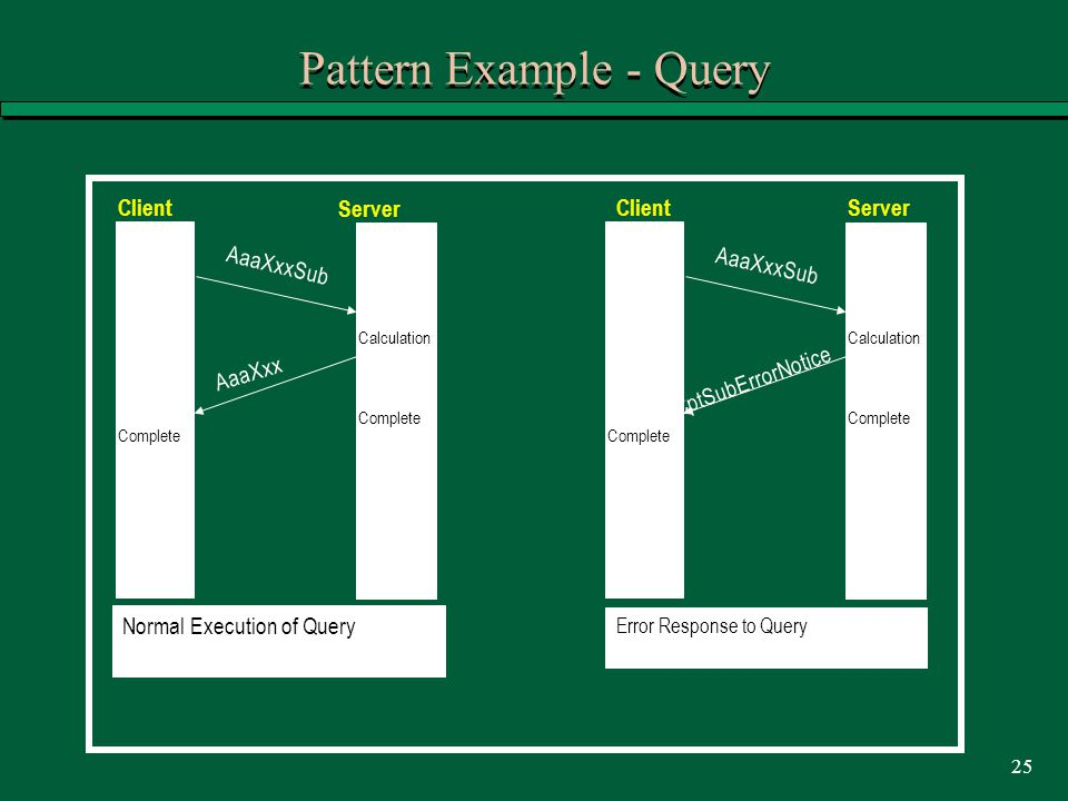 25 Pattern Example - Query Client Server AaaXxxSub AaaXxx CptSubErrorNotice Normal Execution of Query Error Response to Query Calculation Complete ClientServer AaaXxxSub Calculation Complete