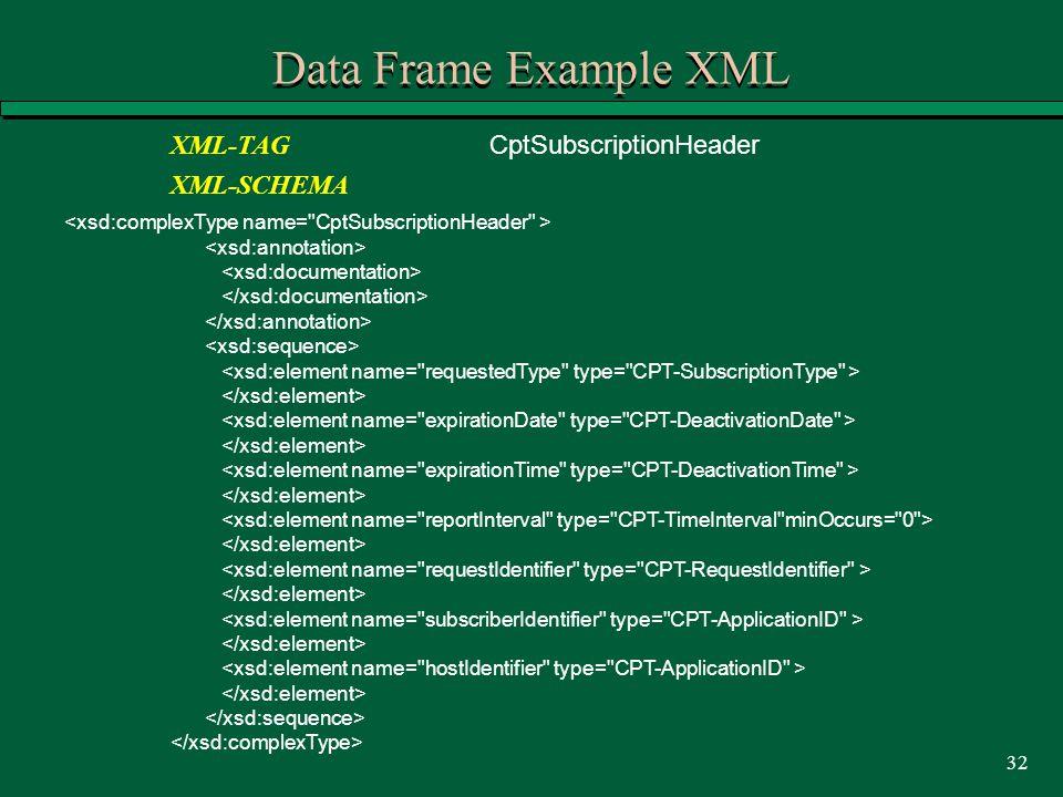 32 Data Frame Example XML XML-TAG CptSubscriptionHeader XML-SCHEMA