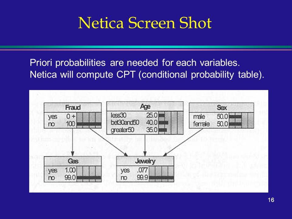 16 Netica Screen Shot Priori probabilities are needed for each variables.