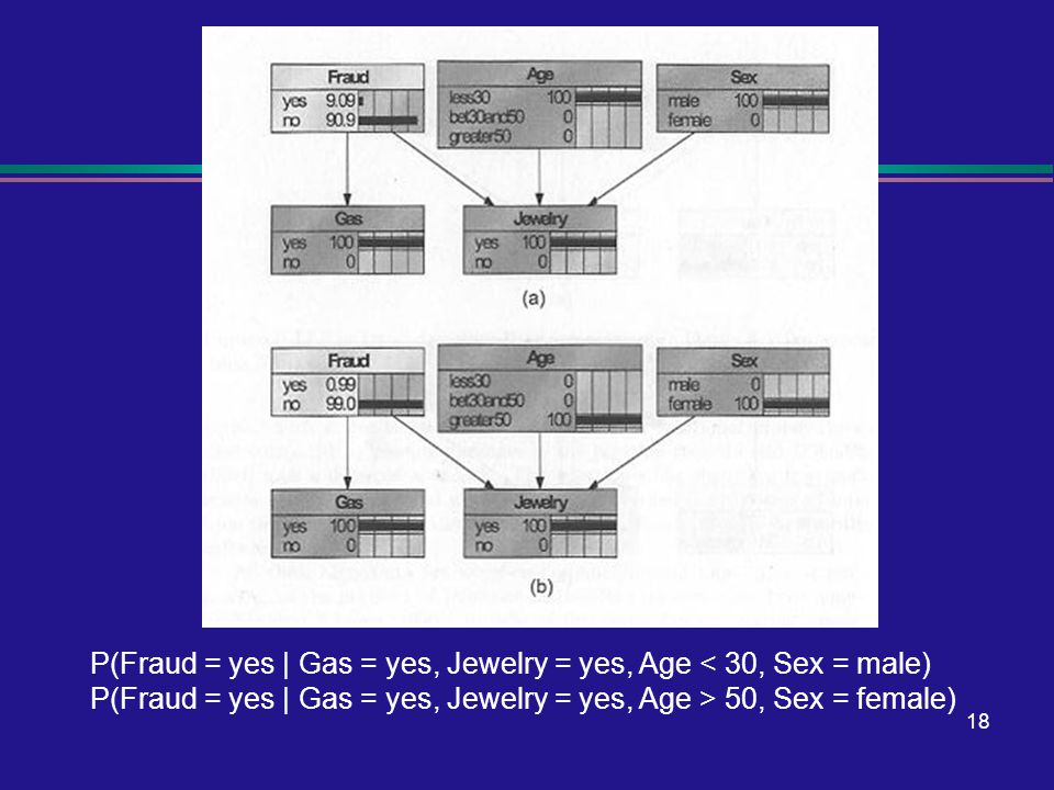 18 Netica Screen Shot P(Fraud = yes | Gas = yes, Jewelry = yes, Age < 30, Sex = male) P(Fraud = yes | Gas = yes, Jewelry = yes, Age > 50, Sex = female