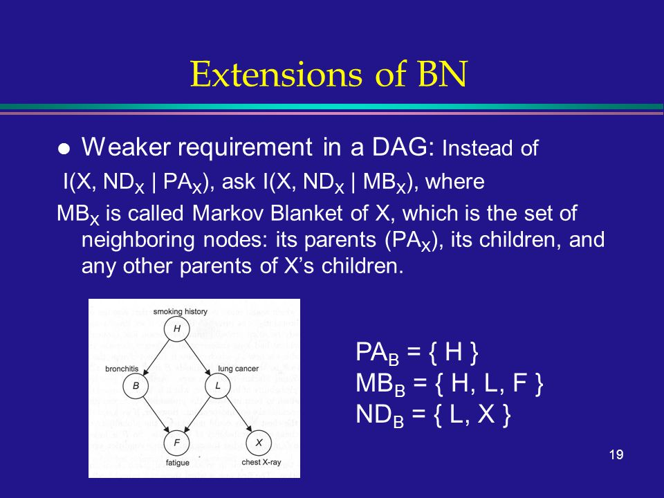 19 Extensions of BN l Weaker requirement in a DAG: Instead of I(X, ND X | PA X ), ask I(X, ND X | MB X ), where MB X is called Markov Blanket of X, which is the set of neighboring nodes: its parents (PA X ), its children, and any other parents of X's children.