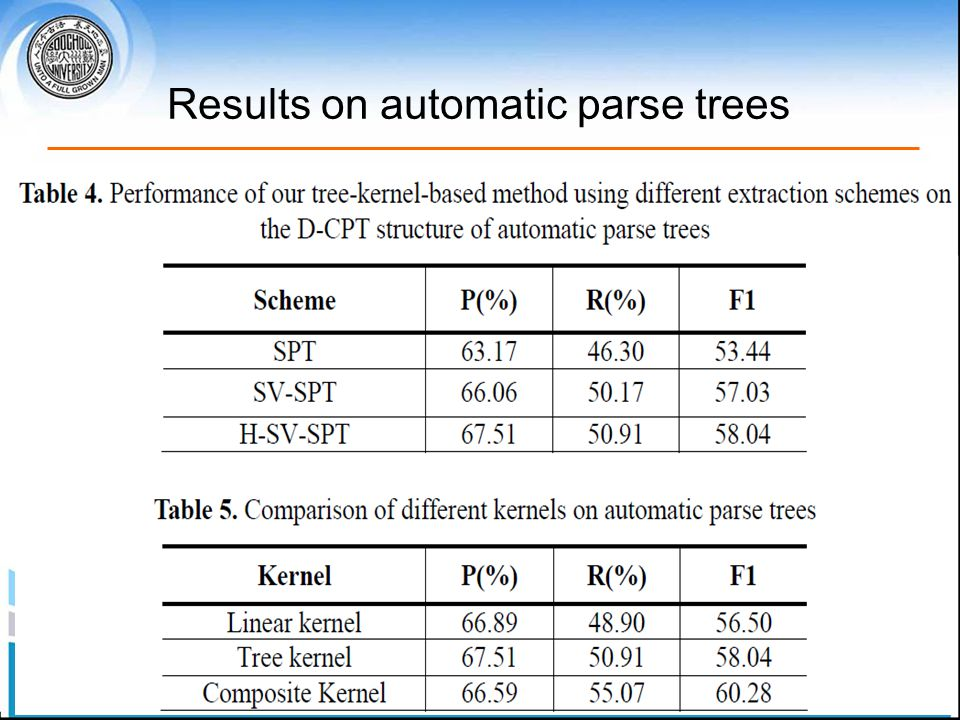 Results on automatic parse trees