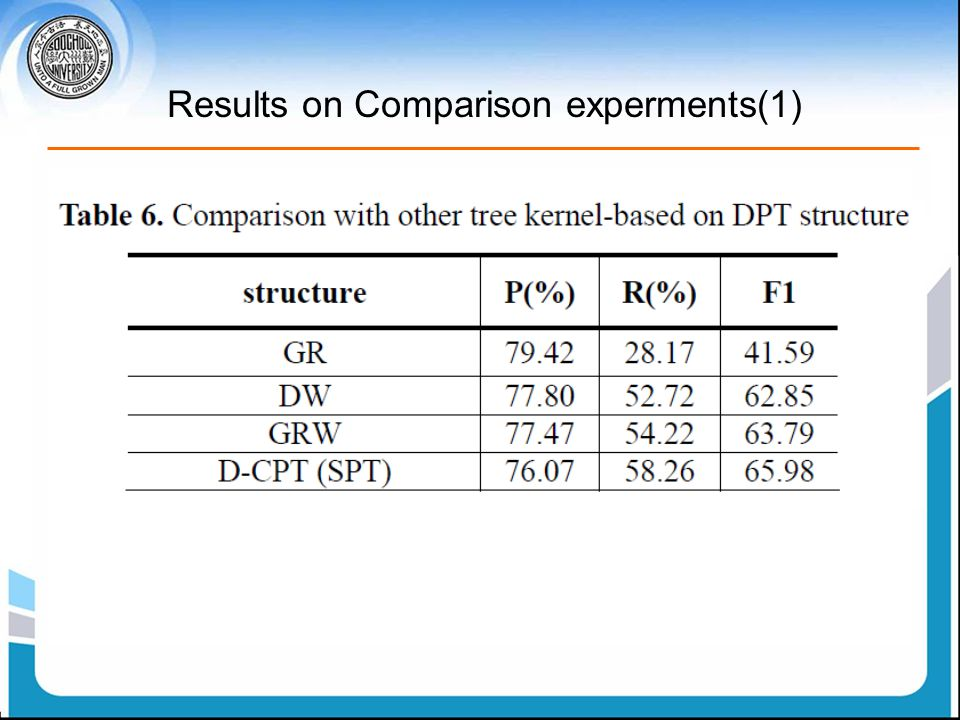 Results on Comparison experments(1)