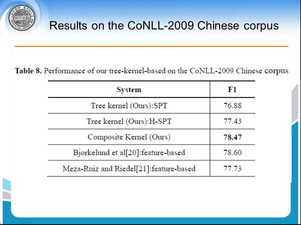 Results on the CoNLL-2009 Chinese corpus