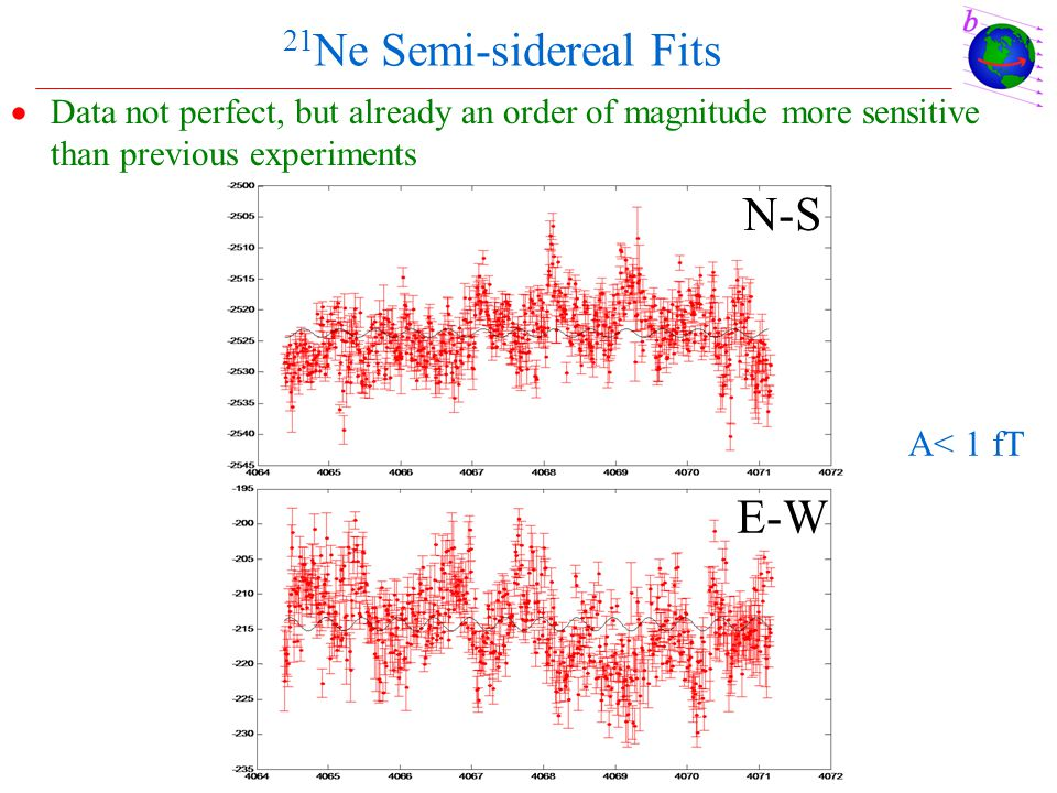 21 Ne Semi-sidereal Fits  Data not perfect, but already an order of magnitude more sensitive than previous experiments N-S E-W A< 1 fT