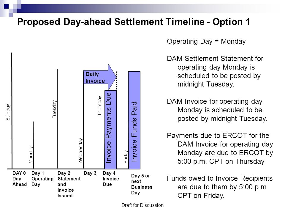 Draft for Discussion Proposed Day-ahead Settlement Timeline - Option 2 Operating Day = Monday DAM Settlement Statement for operating day Monday is scheduled to be posted by midnight Tuesday.