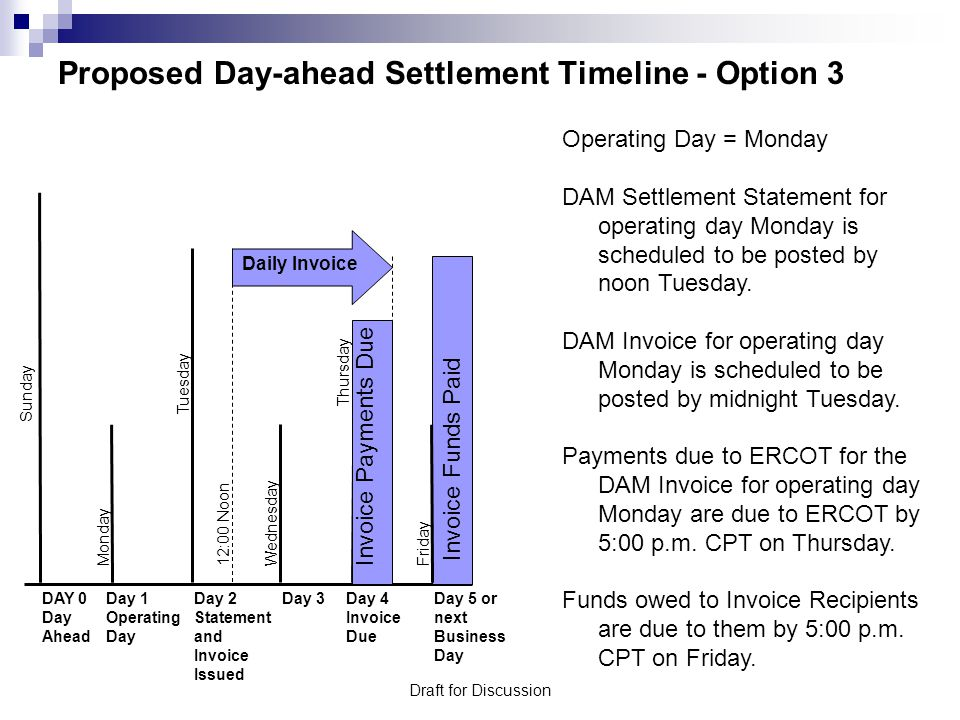 Draft for Discussion Proposed Day-ahead Settlement Timeline - Option 4 Operating Day = Monday DAM Settlement Statement for operating day Monday is scheduled to be posted by midnight Tuesday.