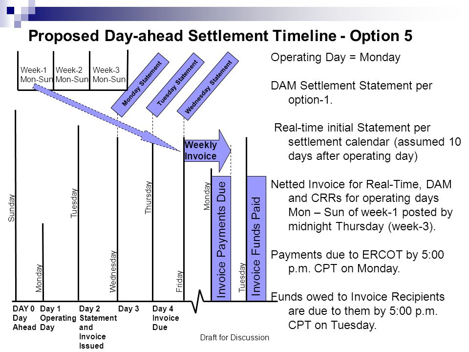 Draft for Discussion Proposed Day-ahead Settlement Timeline - Option 5 Operating Day = Monday DAM Settlement Statement per option-1.