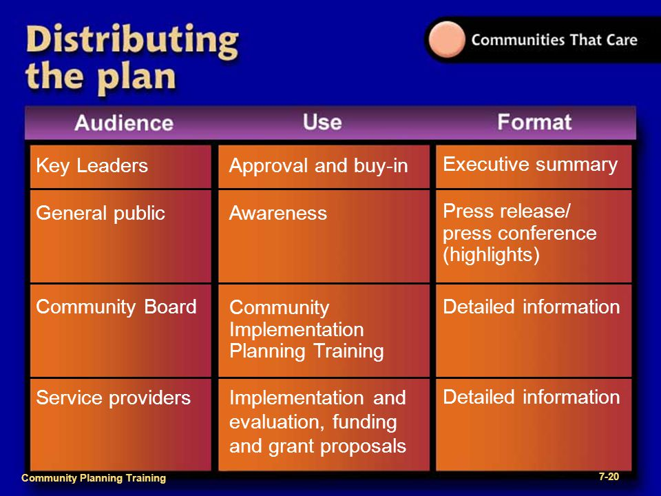 Community Planning Training 1- Community Planning Training 7-20 Key Leaders Executive summary Approval and buy-in General public Awareness Press relea