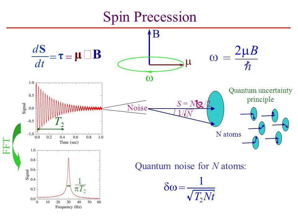 Spin Precession B    =  B h T2T2 Quantum noise for N atoms:  = 1 T 2 Nt S = N  /2 N 1/ Noise Bμ   τ S  dt d FFT Quantum uncertainty principle T2T2 1 N atoms