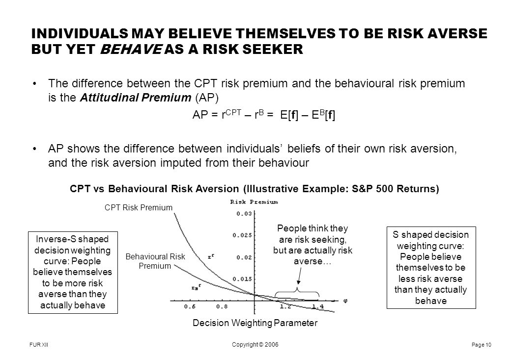 FUR XII Notes: Page 10 Copyright © 2006 The difference between the CPT risk premium and the behavioural risk premium is the Attitudinal Premium (AP) AP = r CPT – r B = E[f] – E B [f] AP shows the difference between individuals' beliefs of their own risk aversion, and the risk aversion imputed from their behaviour INDIVIDUALS MAY BELIEVE THEMSELVES TO BE RISK AVERSE BUT YET BEHAVE AS A RISK SEEKER CPT vs Behavioural Risk Aversion (Illustrative Example: S&P 500 Returns) CPT Risk Premium Behavioural Risk Premium Decision Weighting Parameter Inverse-S shaped decision weighting curve: People believe themselves to be more risk averse than they actually behave S shaped decision weighting curve: People believe themselves to be less risk averse than they actually behave People think they are risk seeking, but are actually risk averse…