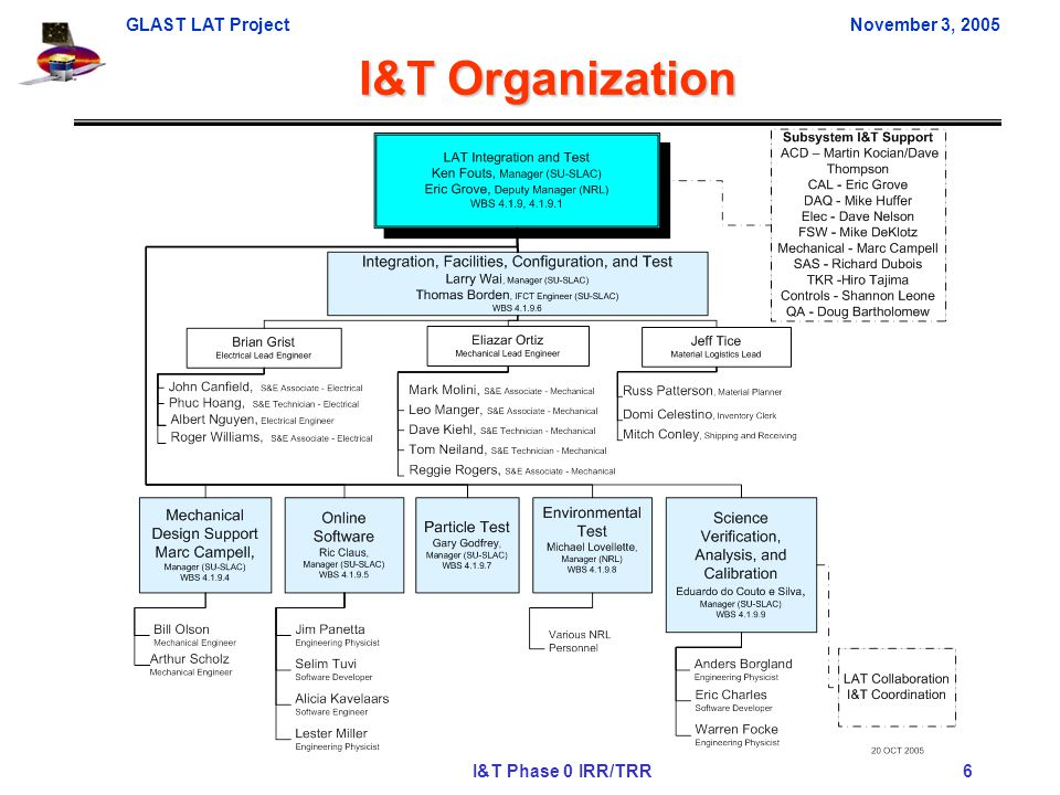 GLAST LAT ProjectNovember 3, 2005 I&T Phase 0 IRR/TRR 6 I&T Organization