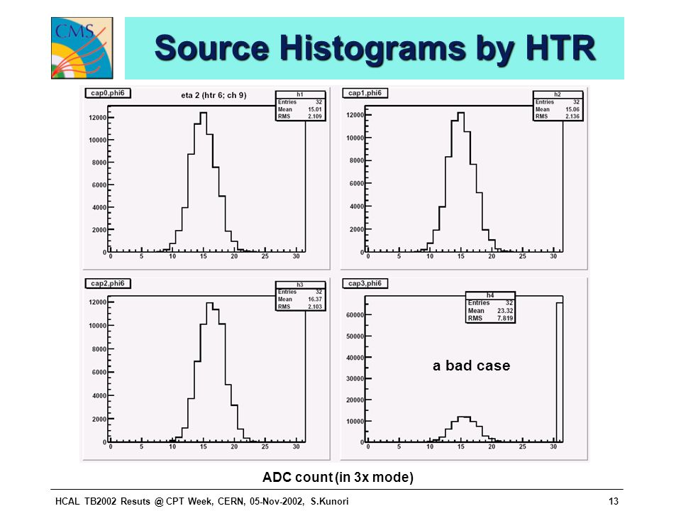 HCAL TB2002 Resuts @ CPT Week, CERN, 05-Nov-2002, S.Kunori13 Source Histograms by HTR a bad case ADC count (in 3x mode)