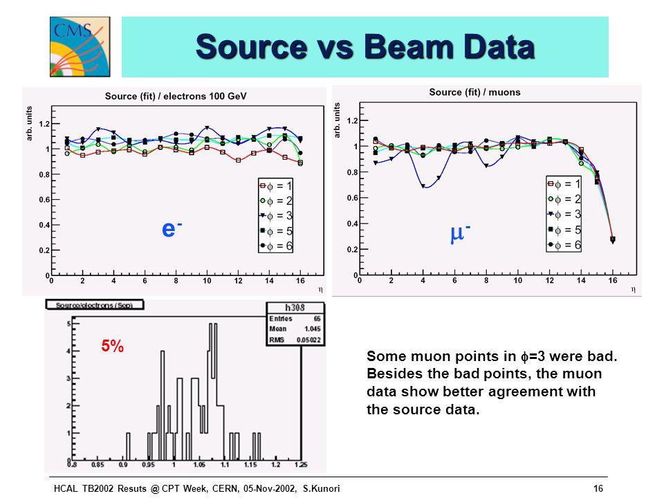 HCAL TB2002 Resuts @ CPT Week, CERN, 05-Nov-2002, S.Kunori16 Source vs Beam Data 5% e-e- -- Some muon points in  =3 were bad.