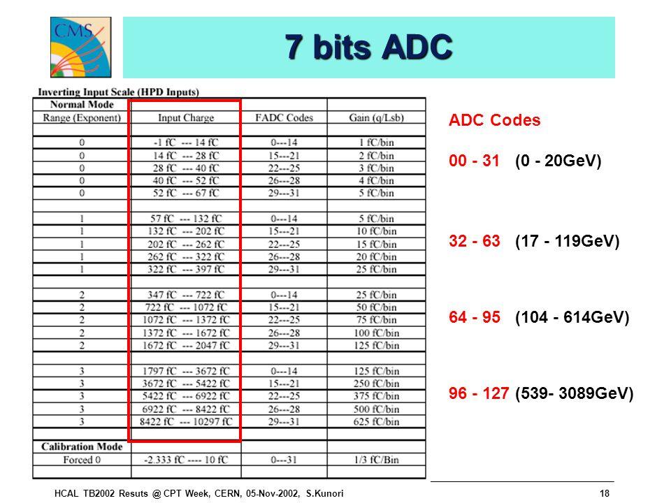 HCAL TB2002 Resuts @ CPT Week, CERN, 05-Nov-2002, S.Kunori18 7 bits ADC ADC Codes 00 - 31 (0 - 20GeV) 32 - 63 (17 - 119GeV) 64 - 95 (104 - 614GeV) 96 - 127 (539- 3089GeV)