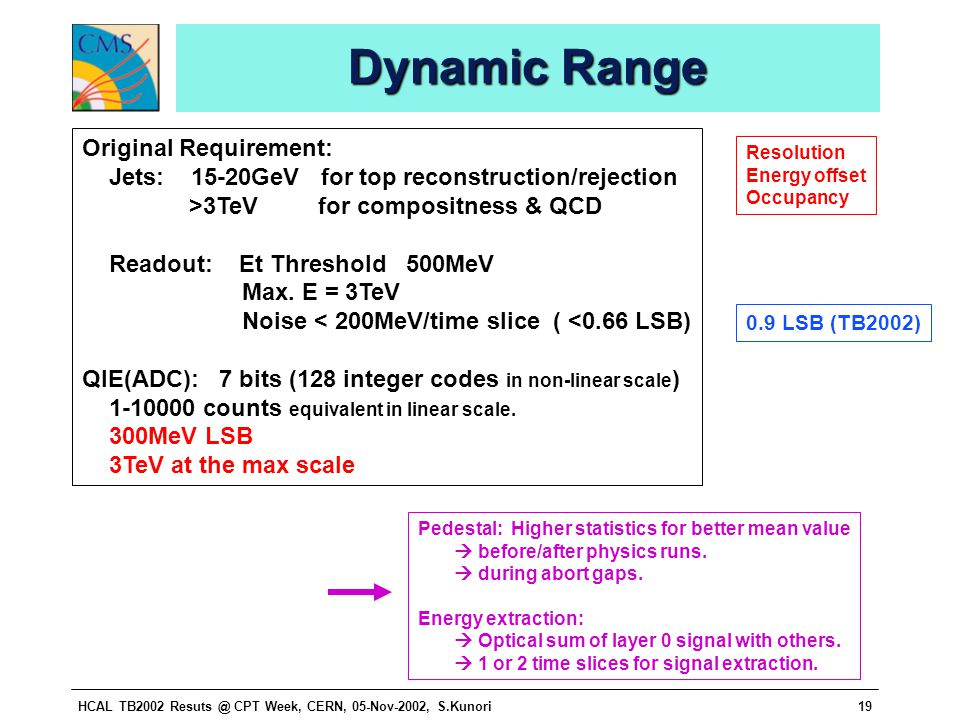 HCAL TB2002 Resuts @ CPT Week, CERN, 05-Nov-2002, S.Kunori19 Dynamic Range Original Requirement: Jets: 15-20GeV for top reconstruction/rejection >3TeV for compositness & QCD Readout: Et Threshold 500MeV Max.