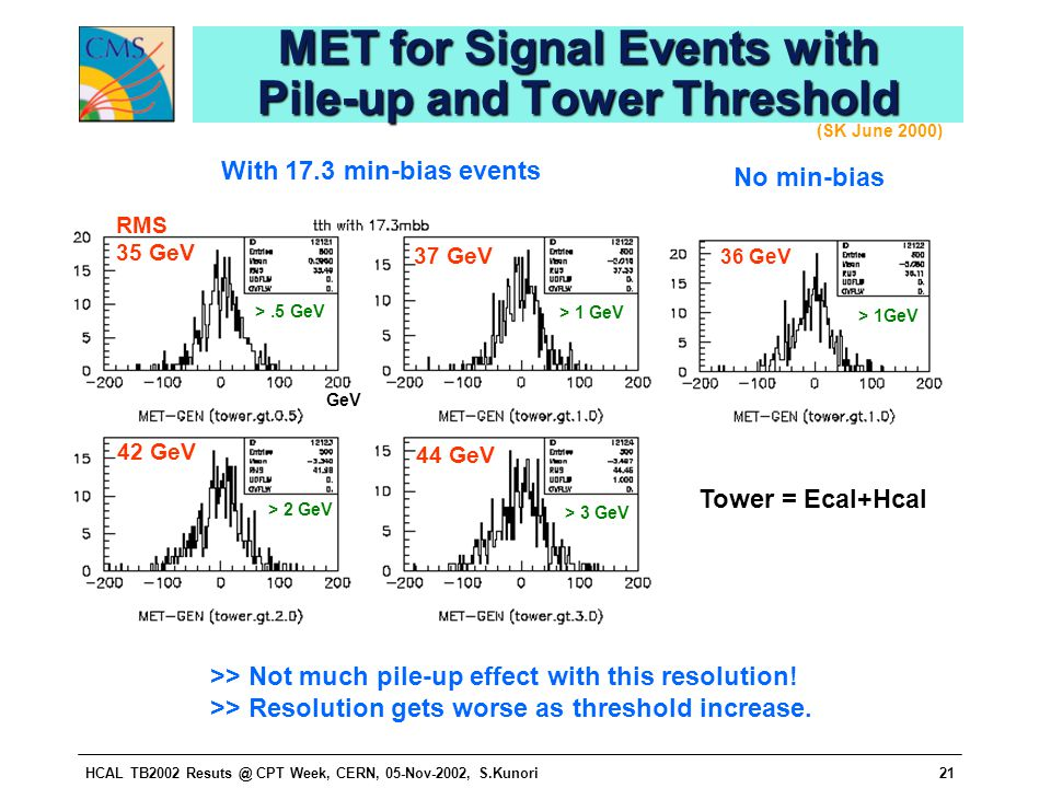 HCAL TB2002 Resuts @ CPT Week, CERN, 05-Nov-2002, S.Kunori21 MET for Signal Events with Pile-up and Tower Threshold RMS 35 GeV 37 GeV 42 GeV 44 GeV >.5 GeV > 1 GeV > 2 GeV > 3 GeV 36 GeV > 1GeV With 17.3 min-bias events No min-bias Tower = Ecal+Hcal GeV >> Not much pile-up effect with this resolution.