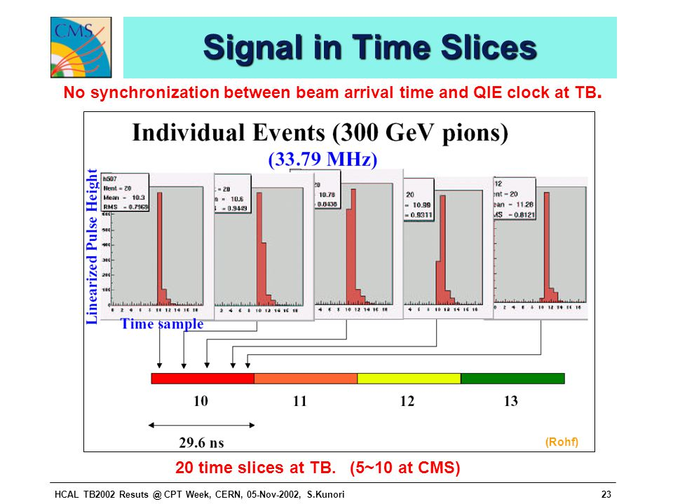 HCAL TB2002 Resuts @ CPT Week, CERN, 05-Nov-2002, S.Kunori23 Signal in Time Slices 20 time slices at TB.