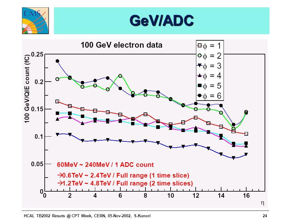 HCAL TB2002 Resuts @ CPT Week, CERN, 05-Nov-2002, S.Kunori24 GeV/ADCGeV/ADC 60MeV ~ 240MeV / 1 ADC count  0.6TeV ~ 2.4TeV / Full range (1 time slice)  1.2TeV ~ 4.8TeV / Full range (2 time slices)