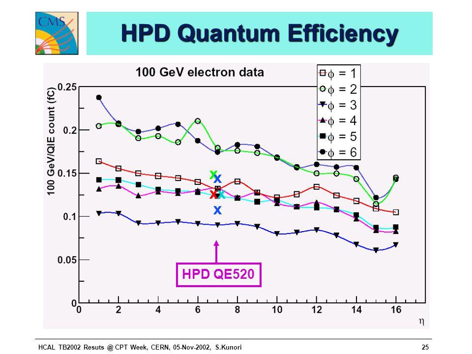 HCAL TB2002 Resuts @ CPT Week, CERN, 05-Nov-2002, S.Kunori25 HPD Quantum Efficiency x x x xx HPD QE520