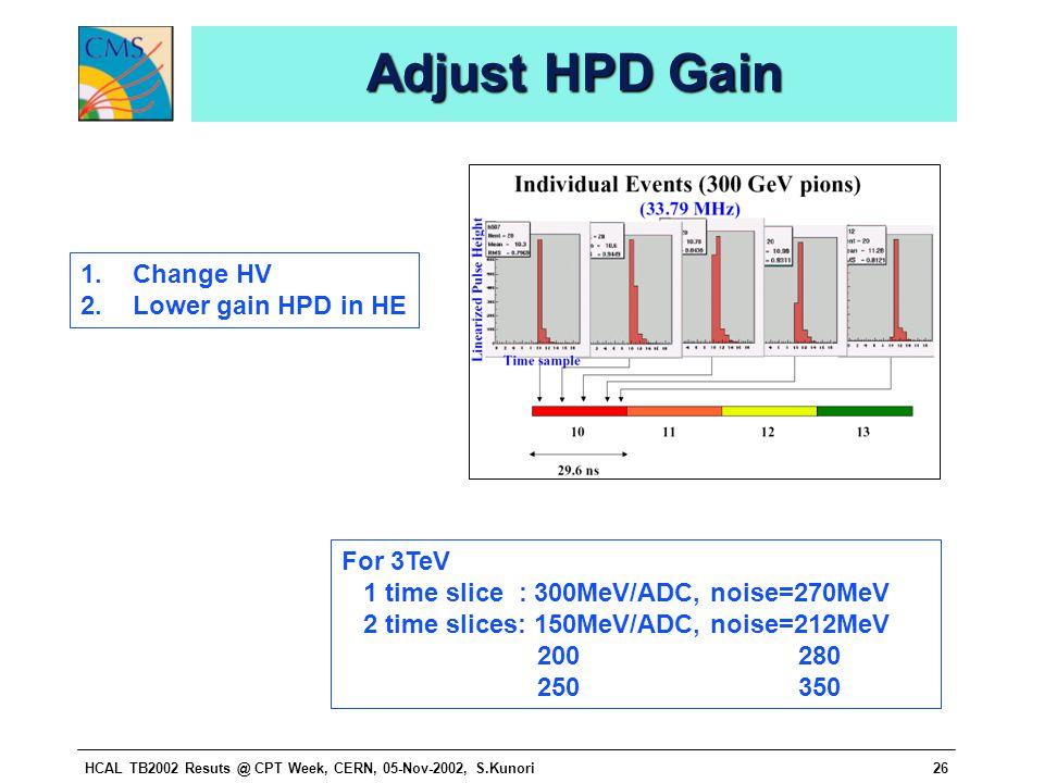 HCAL TB2002 Resuts @ CPT Week, CERN, 05-Nov-2002, S.Kunori26 Adjust HPD Gain For 3TeV 1 time slice : 300MeV/ADC, noise=270MeV 2 time slices: 150MeV/ADC, noise=212MeV 200 280 250 350 1.Change HV 2.Lower gain HPD in HE