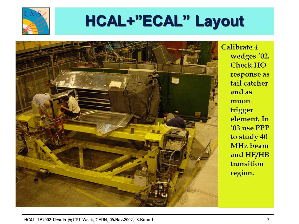 HCAL TB2002 Resuts @ CPT Week, CERN, 05-Nov-2002, S.Kunori3 HCAL+ ECAL Layout Calibrate 4 wedges '02.