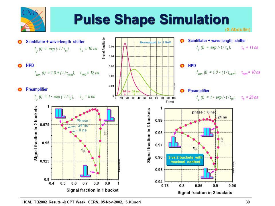 HCAL TB2002 Resuts @ CPT Week, CERN, 05-Nov-2002, S.Kunori30 Pulse Shape Simulation (S.Abdullin)