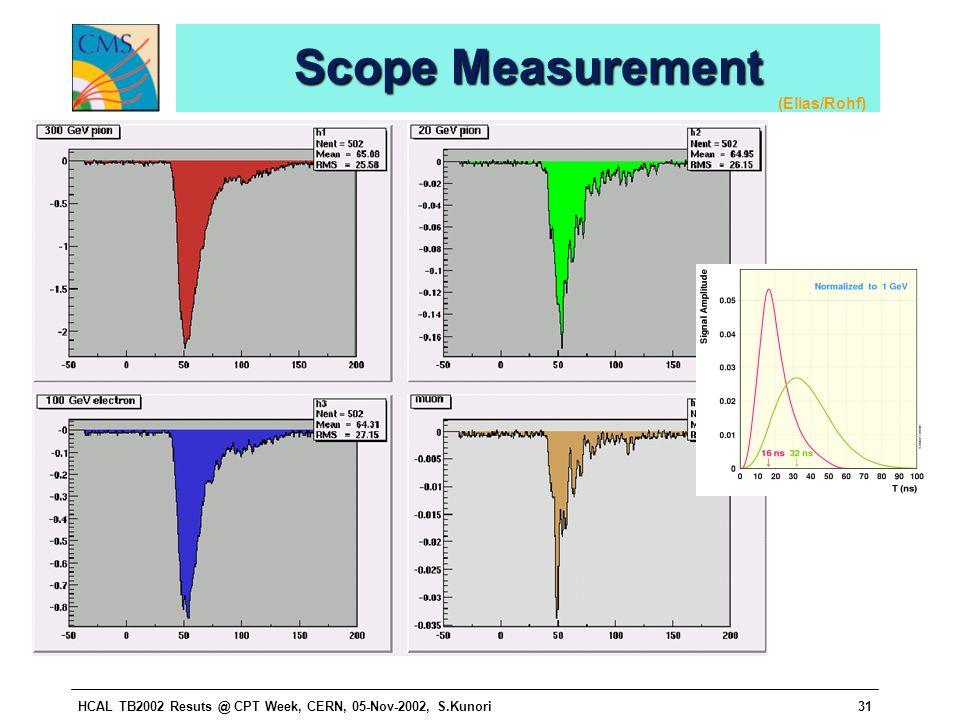 HCAL TB2002 Resuts @ CPT Week, CERN, 05-Nov-2002, S.Kunori31 Scope Measurement (Elias/Rohf)