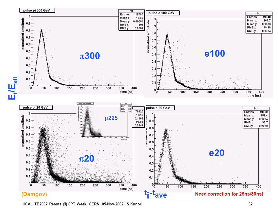 HCAL TB2002 Resuts @ CPT Week, CERN, 05-Nov-2002, S.Kunori32  225 E i /E all t i -t ave  300  20 e100 e20 Need correction for 25ns/30ns! (Damgov)