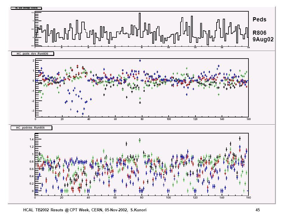 HCAL TB2002 Resuts @ CPT Week, CERN, 05-Nov-2002, S.Kunori45 Peds R806 9Aug02