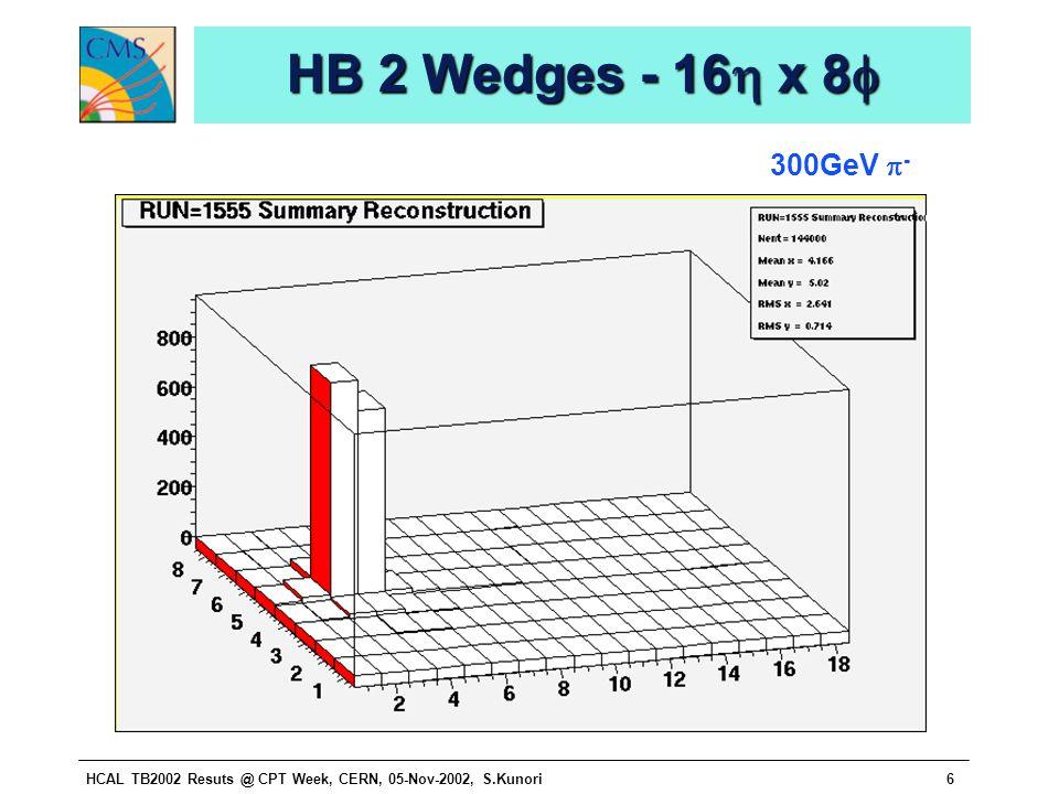 HCAL TB2002 Resuts @ CPT Week, CERN, 05-Nov-2002, S.Kunori6 HB 2 Wedges - 16  x 8  300GeV  -
